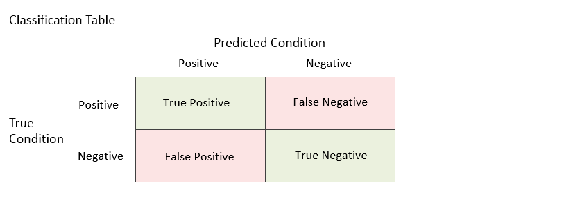 ROC-Curves-Classification-Table-1